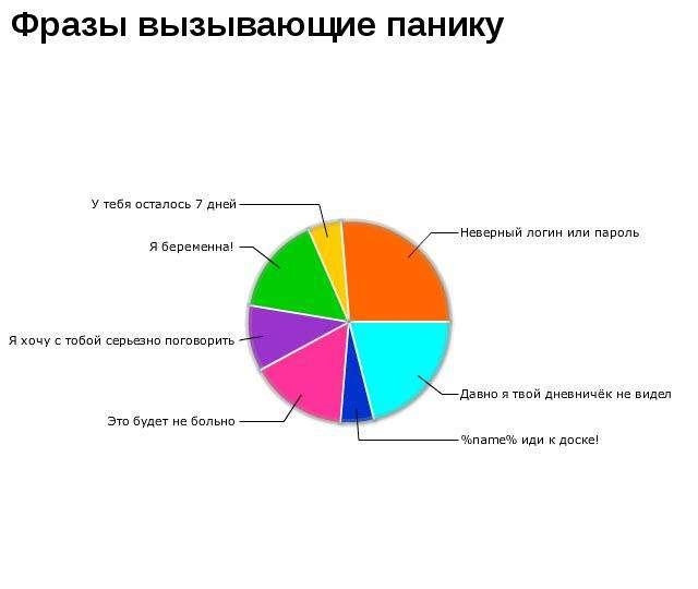 Прикольні графіки (50 фото)